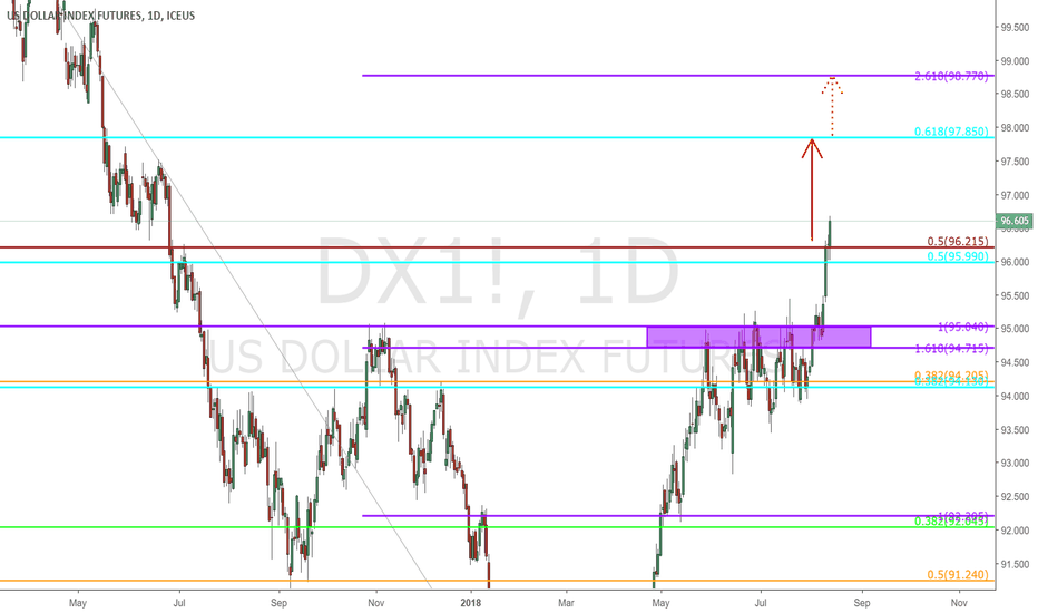 DX1!: Dollar - $DX - Daily Chart 2)
