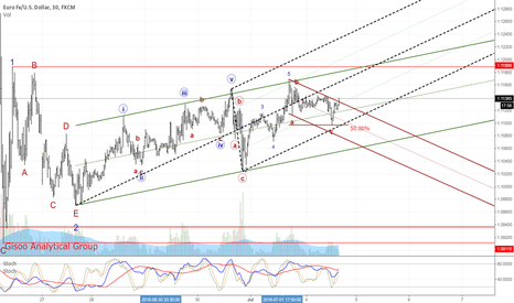 EURUSD: The New Impulse Wave