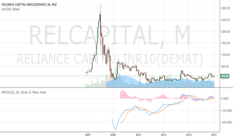 RELCAPITAL: WEEKEND EDITION:------Understand the nature of the stock.