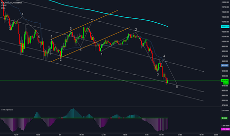 BTCUSD: BTCUSD - Completing its 5th wave