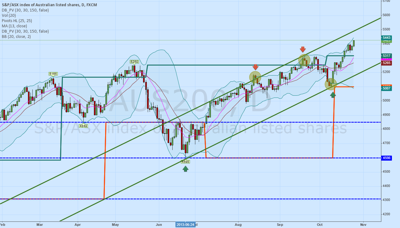 AUS200 - Direction may change once touch upper channel