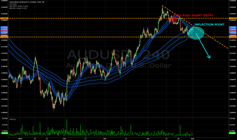 AUDUSD: Waiting for the inevitable