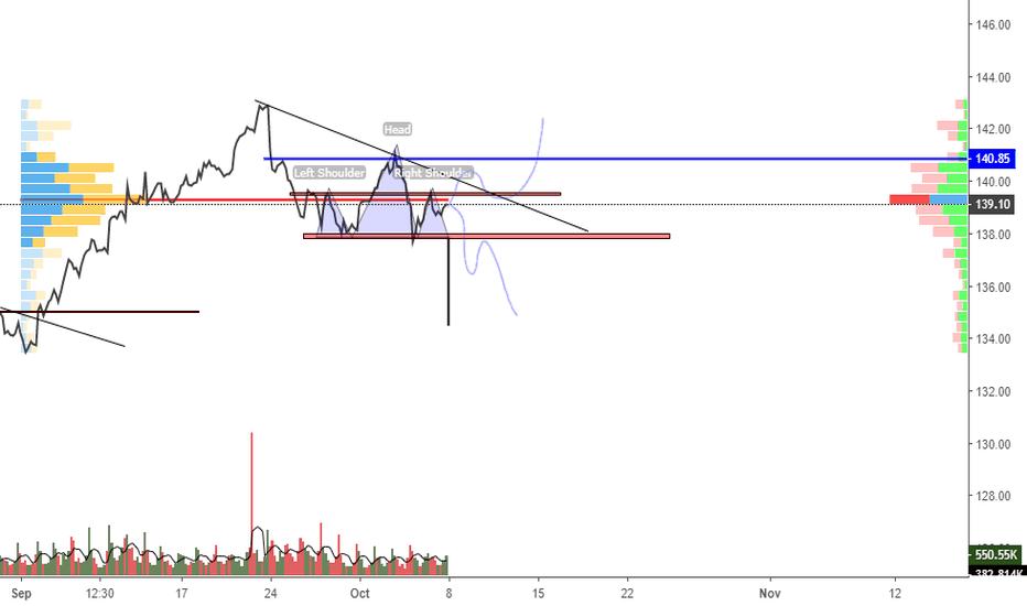 JNJ: chart
