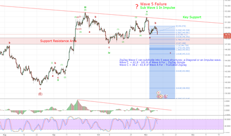 GBPJPY: Wave 5 Failure