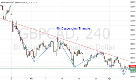 GBPCAD: GBPCAD Descending Triangle