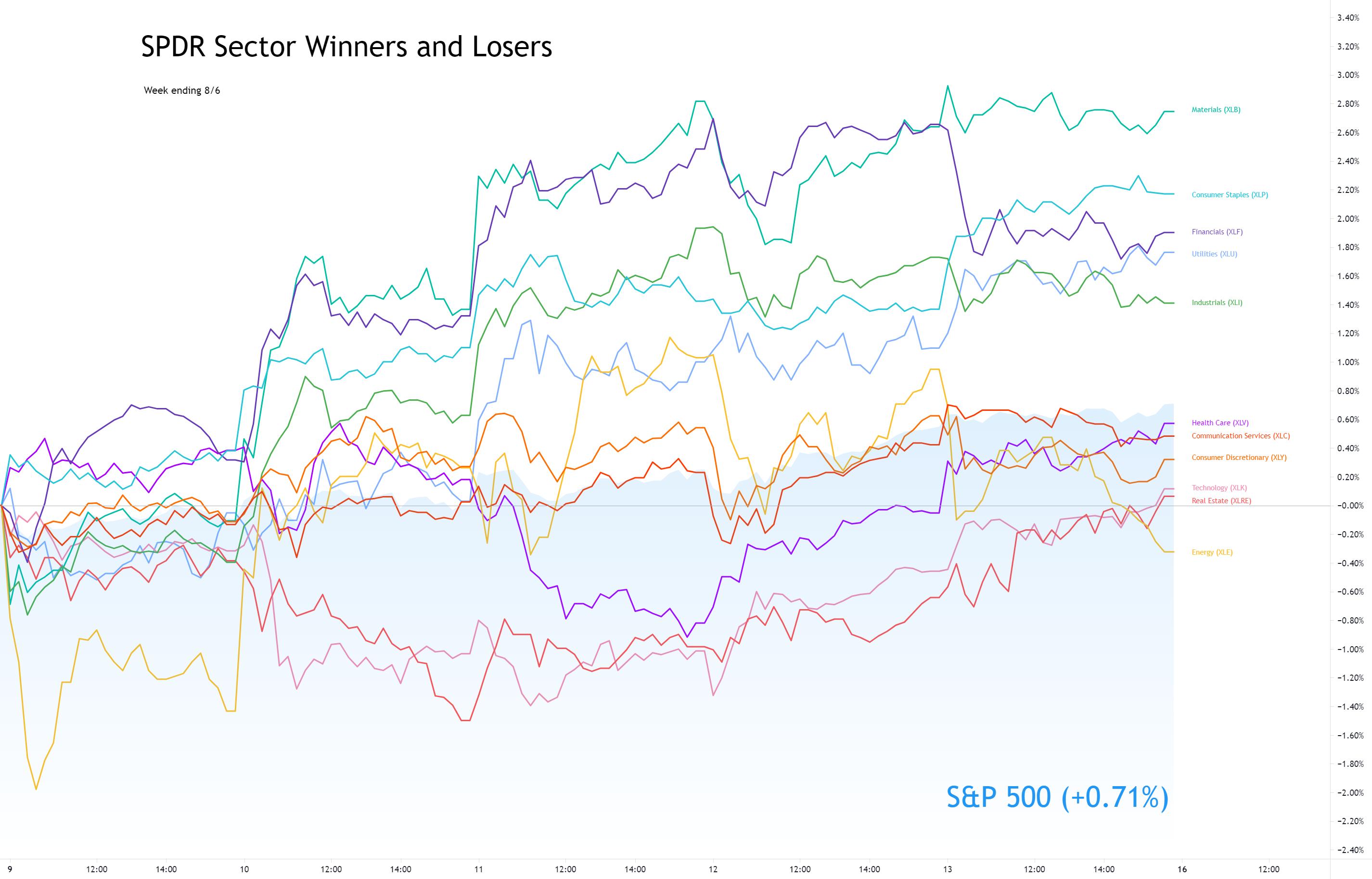 Sector Winners and Losers week ending 9/13