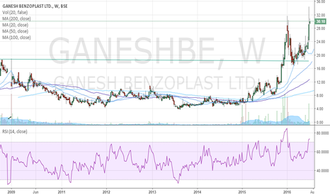GANESHBE: Ganesh Benzo plast given multi year break out almost debt free c