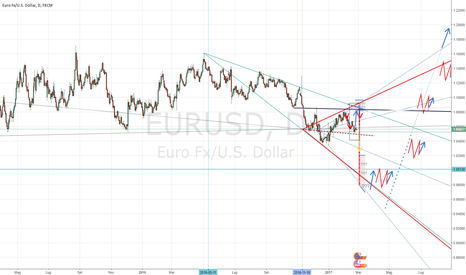 "EURUSD: EUR-USD 1:1 Uno sguardo ""oltre"""