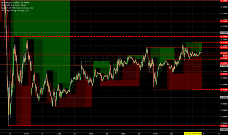 EURUSD: EURUSD Key Levels