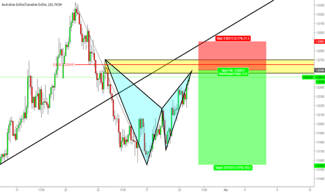 AUDCAD: AUDCAD Wait for pullback at 0.618 rec