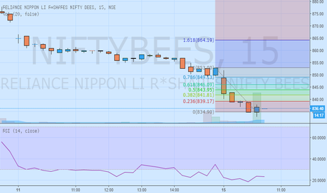 NIFTYBEES: Buy NIFTYBEES from oversold levels for short term intraday trade