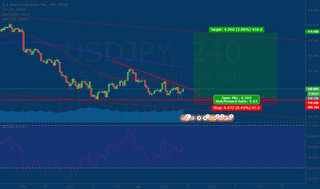 USDJPY: USDJPY at strong Support