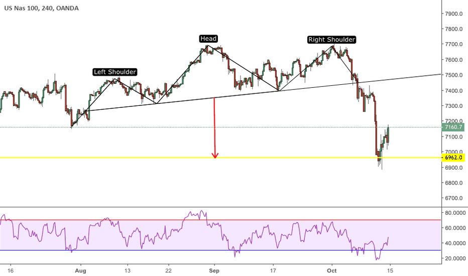 NAS100USD: $NDX $NAS100 - Head and Shoulders Complete