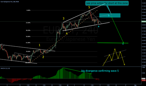 EURJPY: Possible H&S