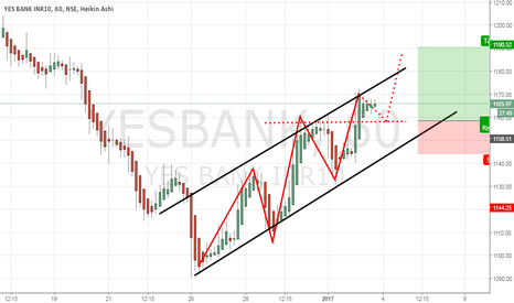 YESBANK: YesBank: Will buy at 1158