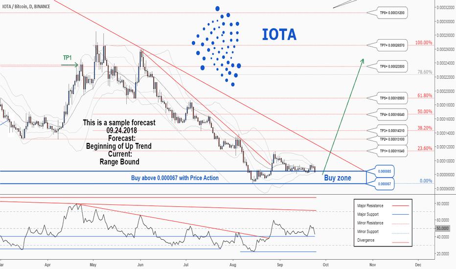 IOTABTC: A trading opportunity to buy in IOTABTC