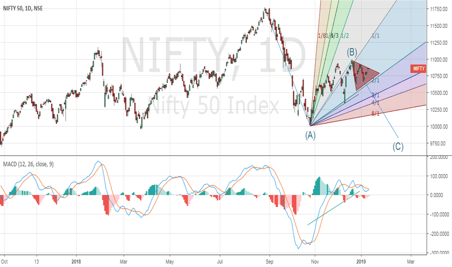 NIFTY: Nifty Trading in a Contracting Triangle