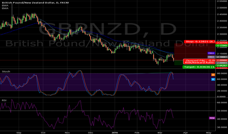 GBPNZD: Again another divergance on daily with stoch