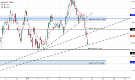 USDCAD: USDCAD SHORT IDEAL