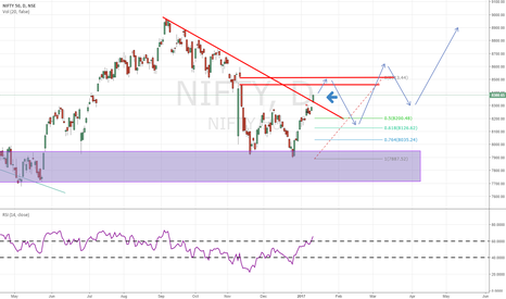 NIFTY: Forecast of nifty 50 which is 50-50 probable.