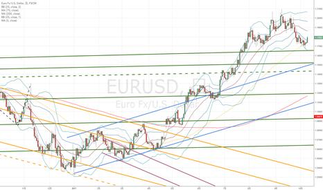 EURUSD: ユーロドル:調整の上昇か?本格的な上昇か??