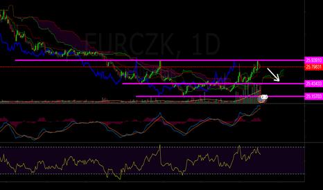 EURCZK: short
