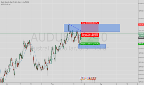 AUDUSD: sell supply zone