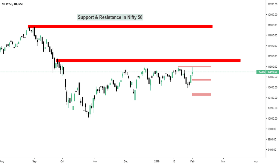NIFTY: Nifty Support & Resistance