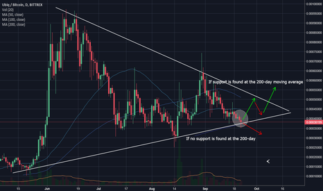 UBQBTC: UBQ: Watch this one closely (UBQ/BTC)