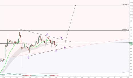 XBTUSD: BTC. Inraday. Triangle Part