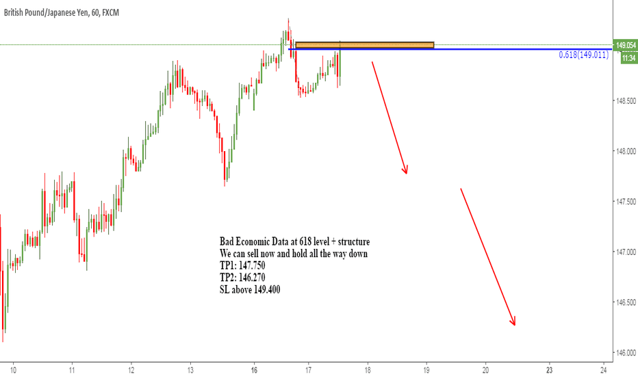GBPJPY: Bad news for UK - Sell