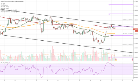 GBPAUD: GBP/AUD 1H Chart: Pound approaches channel line