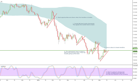 USDJPY: EntryTrade #1 USDJPY Big Picture Analysis
