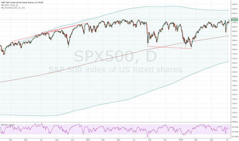 SPX500: S&P 500 MEDIUM TERM SHORT - Fundamental and Technical