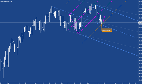 ES1!: ES Long - Support @ WL1