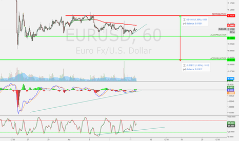 EURUSD: EURUSD short-term bullish?