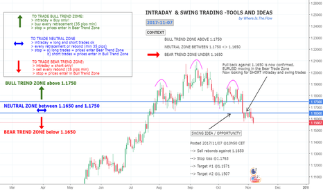EURUSD: EURUSD - CONTEXT ANALYSIS & TRADING IDEA (swing)