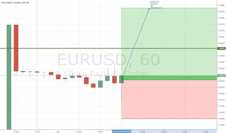 EURUSD: EUR/USD H1 Buy