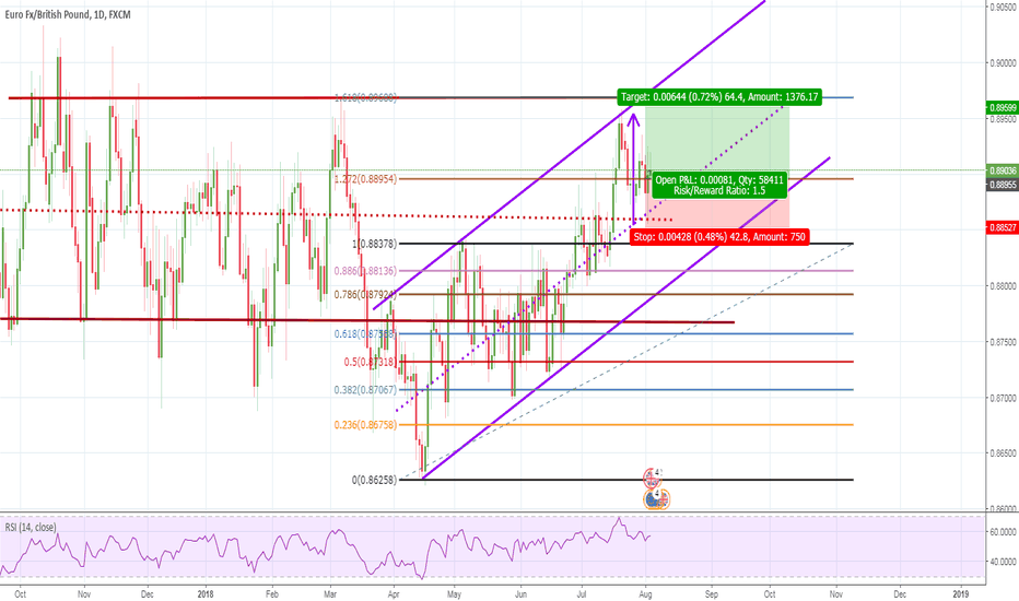 EURGBP: Buy EURGBP Heading Towards 1.618 Extension (DAILY)