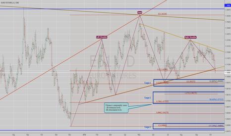 E61!: Euro fx daily outlook