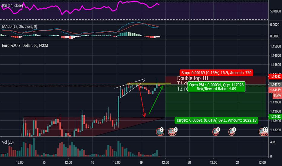 EURUSD: Short EURUSD Back into Triangle on the double top