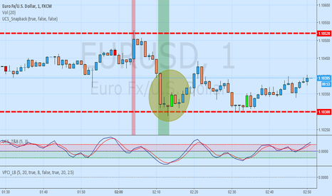 EURUSD: long trade idea off the 1.1030 level (1 minute chart)