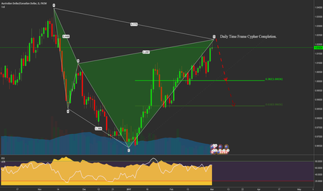 AUDCAD: AUDCAD Daily Cypher Completion