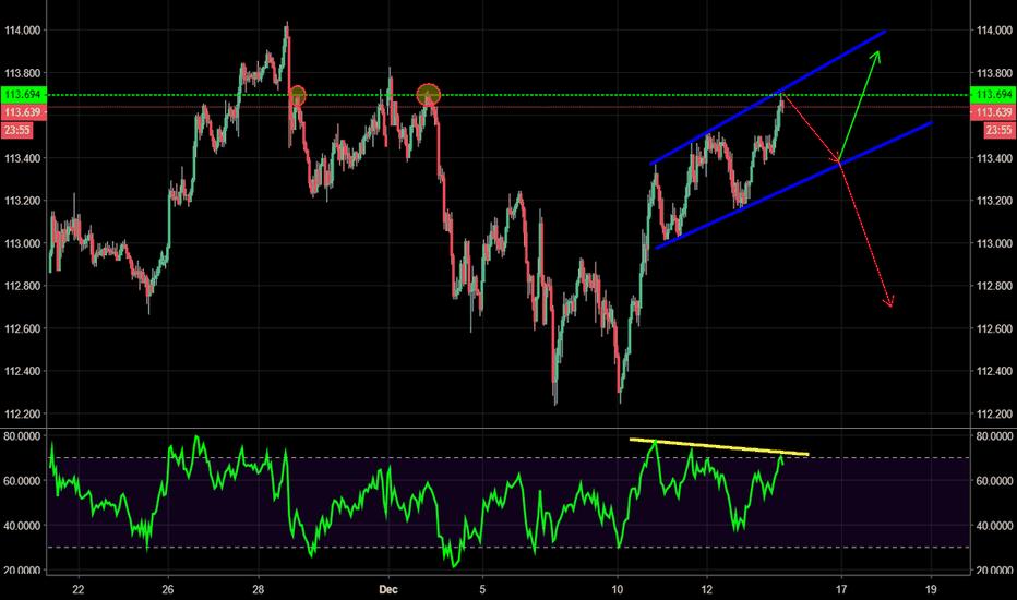 USDJPY: USD/JPY - Bear flag with bearish RSI Divergence