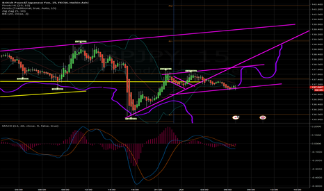 GBPJPY: gbpjpy - support at 137 -BUY