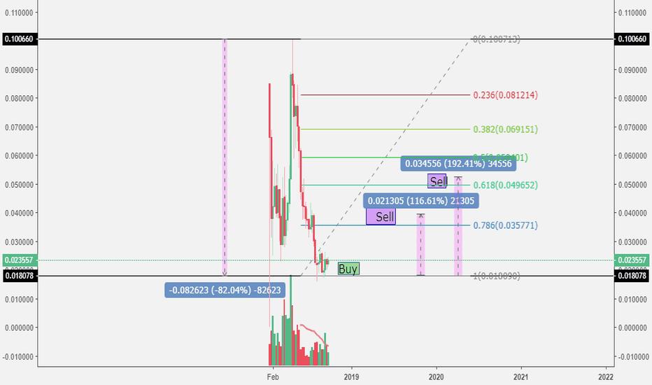 TRXUSD: Core trading!!!