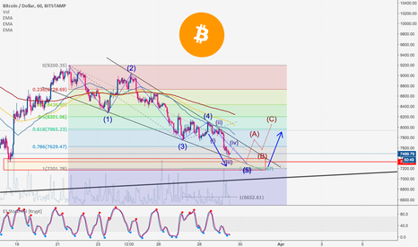 BTCUSD: Bitcoin Fresh Update 03.29.2018