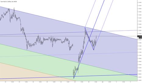 EURUSD: bullish eurousd pattern