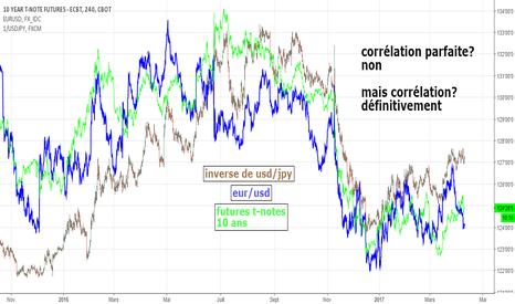 ZN1!: corrélation entre ZN et eur/usd et inverse de usd/jpy