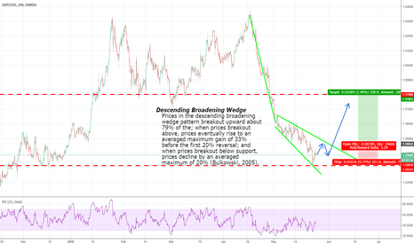 GBPUSD: There could be nice long opportunity soon on GBPUSD